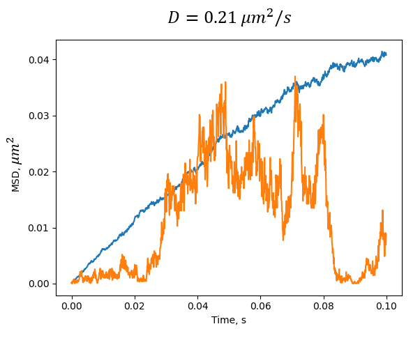 Diffusion of single protein along the lattice. Blue color represents MSD of n=100 proteins. Orange color shows individual SD