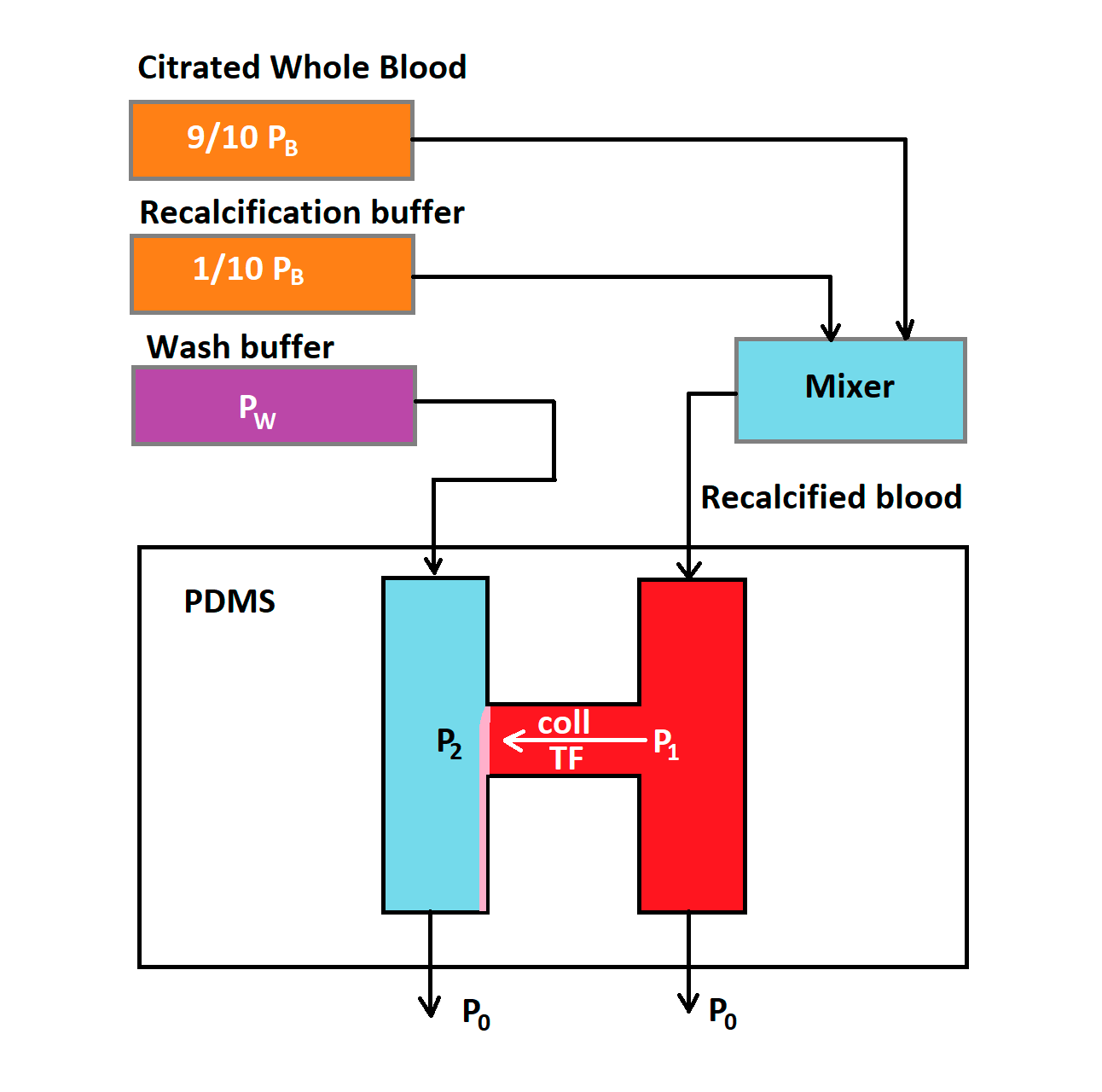 Scheme of a microfluidic model of hemostasis with an injury channel. Citrated whole blood and recalcification buffer were combined at a 9:1 volumetric flow ratio. Recalcified whole blood (red) and wash buffer (blue) were injected into two different vertical channels of the extravascular injury device. A horizontal injury channel (consisting of collagen and/or TF)  connects two vertical channels. Adapted from [32].