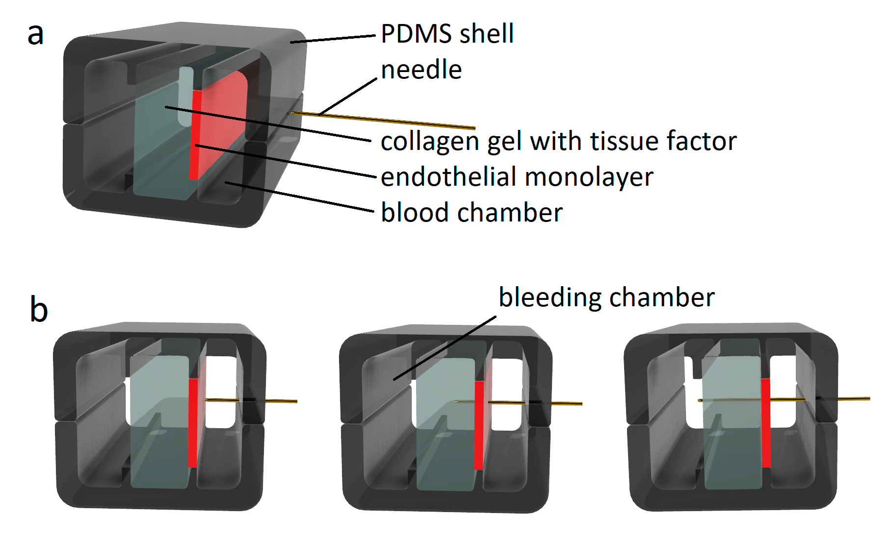 """In vitro model of hemostasis with artificial vessel. a) The system is encapsulated into PDMS shell. Basic components are shown in the schematics and labeled accordingly b) Consecutive steps of the puncturing process performed by the needle. The needle is moved from right to the left and first penetrates the blood chamber (right section), then punctures the endothelial layer (shown red) and collagen gel section (middle), and finally reaches the """"extravascular"""" domain, denoted as bleeding chamber. Adapted from [34]."""