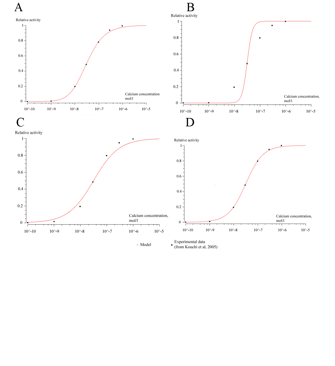 Validation of the models. (A) Validation of our calcium-binding model with experimental data from [9]. (B) Comparison of Hill equation for n=4.3 with experimental data from [9]. (C) Comparison of Hill equation for n=0.9 with experimental data from [9]. (D) Comparison of Hill equation for n=1.1 with experimental data from [9].