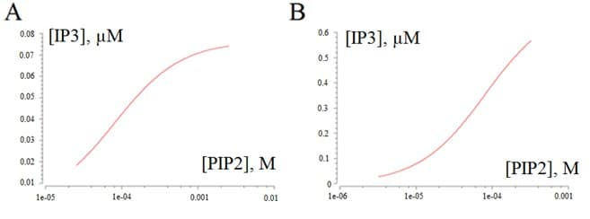 Results in the whole model. (A) Dependence of the IP3 concentration on sperm membrane PIP2 content. (B) Dependence of the IP3 concentration on PIP2 content in oocyte vesicles.
